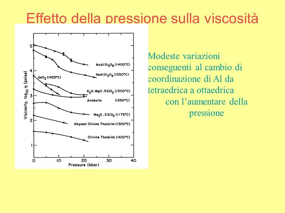 Effetto della pressione sulla viscosità