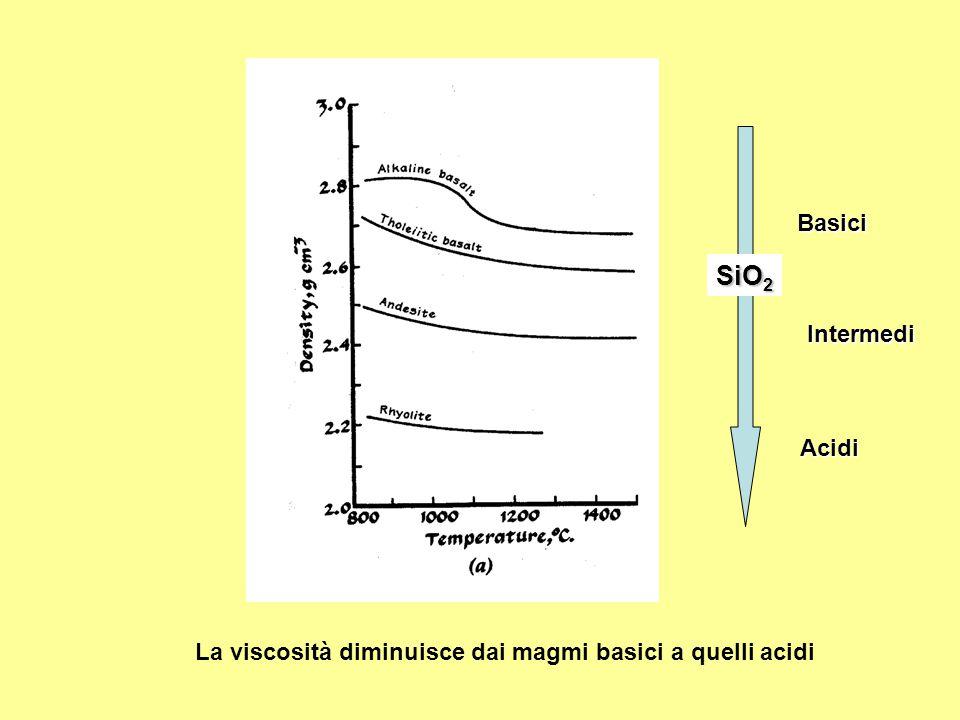 SiO2 Basici Intermedi Acidi