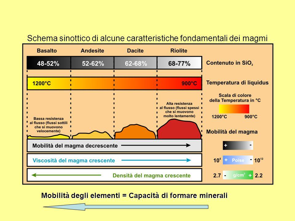 Schema sinottico di alcune caratteristiche fondamentali dei magmi