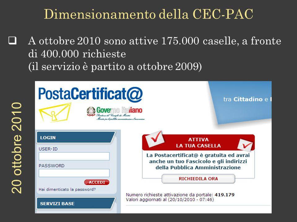 Dimensionamento della CEC-PAC