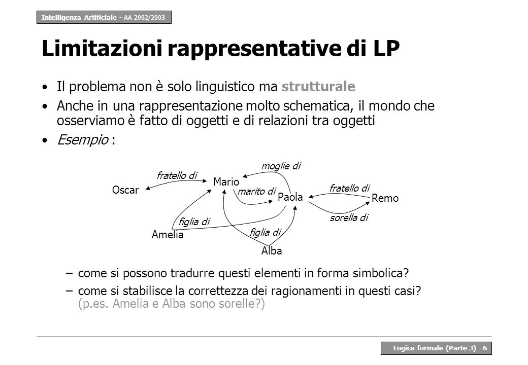 Limitazioni rappresentative di LP