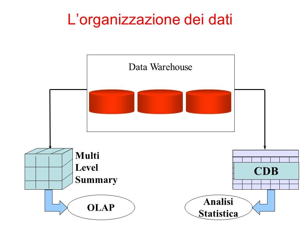 L'organizzazione dei dati