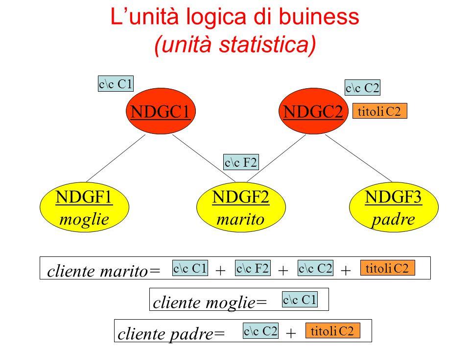 L'unità logica di buiness (unità statistica)