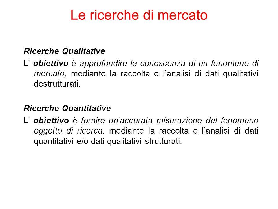 Le ricerche di mercato Ricerche Qualitative