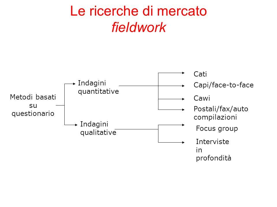 Le ricerche di mercato fieldwork