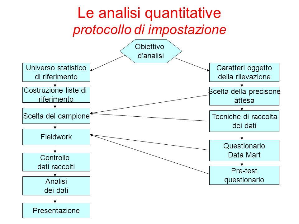 Le analisi quantitative protocollo di impostazione