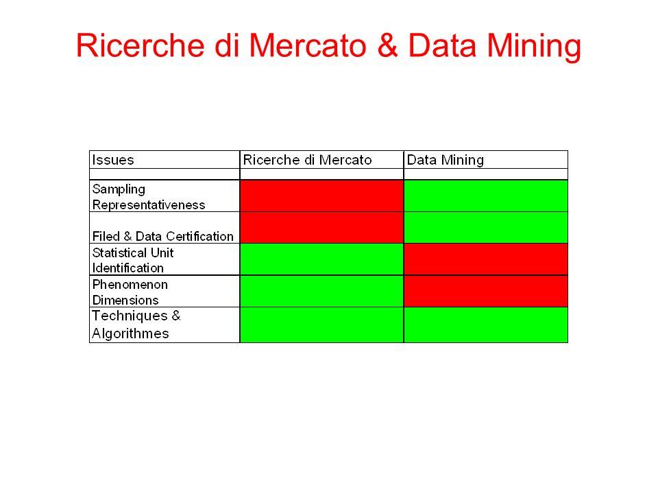 Ricerche di Mercato & Data Mining