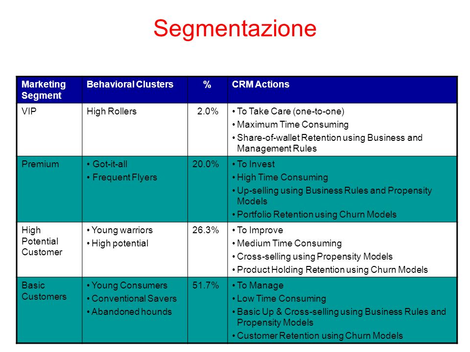 Segmentazione Marketing Segment Behavioral Clusters % CRM Actions VIP
