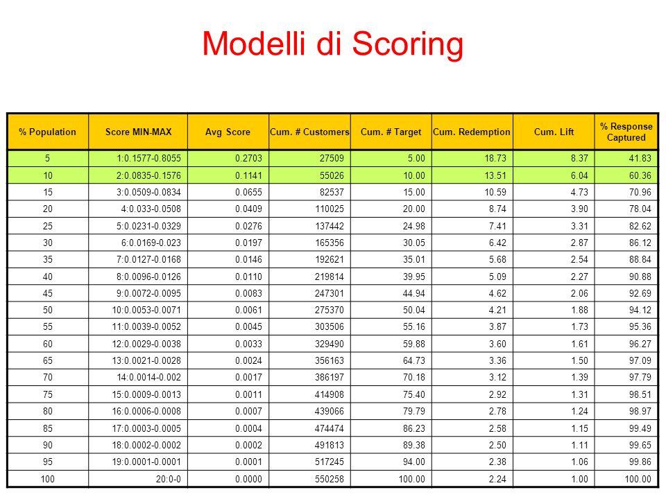 Modelli di Scoring % Population Score MIN-MAX Avg Score