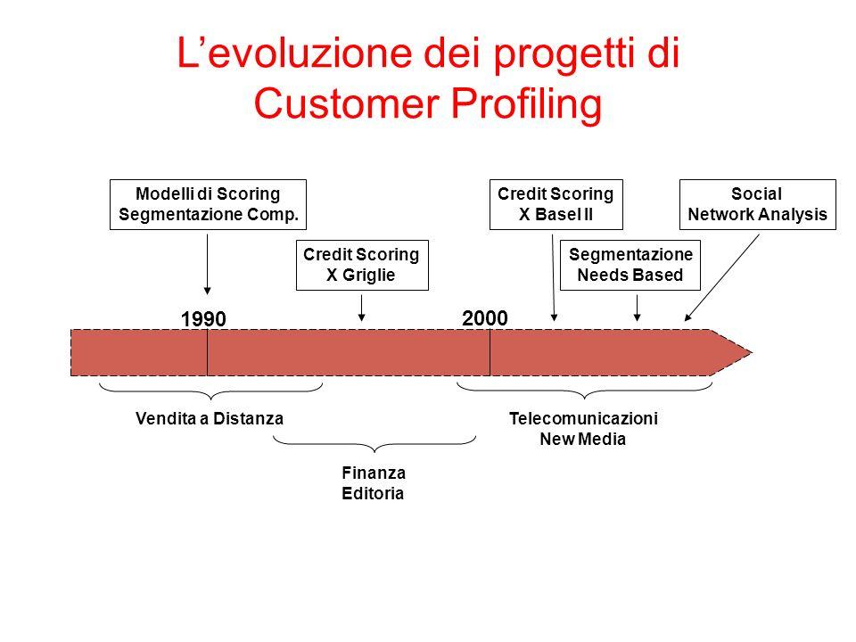 L'evoluzione dei progetti di