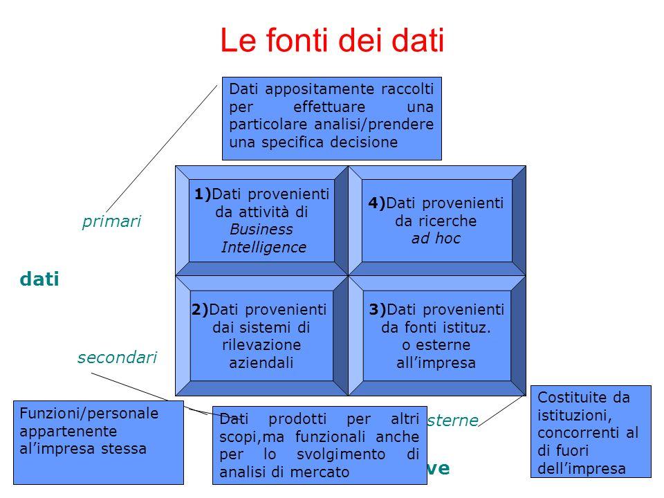 Le fonti dei dati dati Fonti informative primari secondari interne