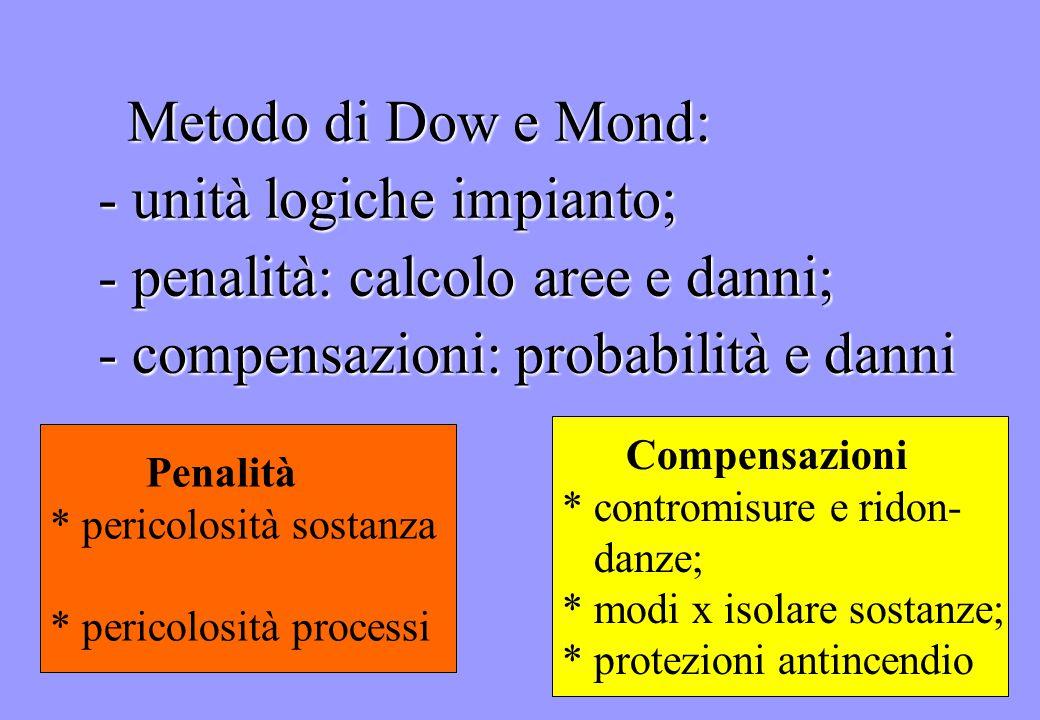 - unità logiche impianto; - penalità: calcolo aree e danni;