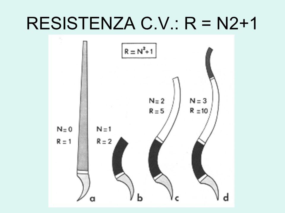 RESISTENZA C.V.: R = N2+1