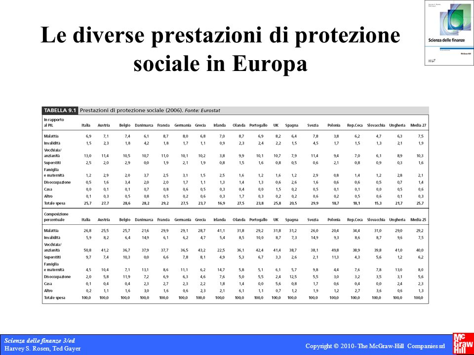 Le diverse prestazioni di protezione sociale in Europa