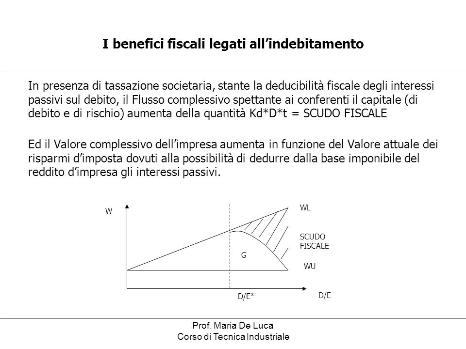 I benefici fiscali legati all'indebitamento