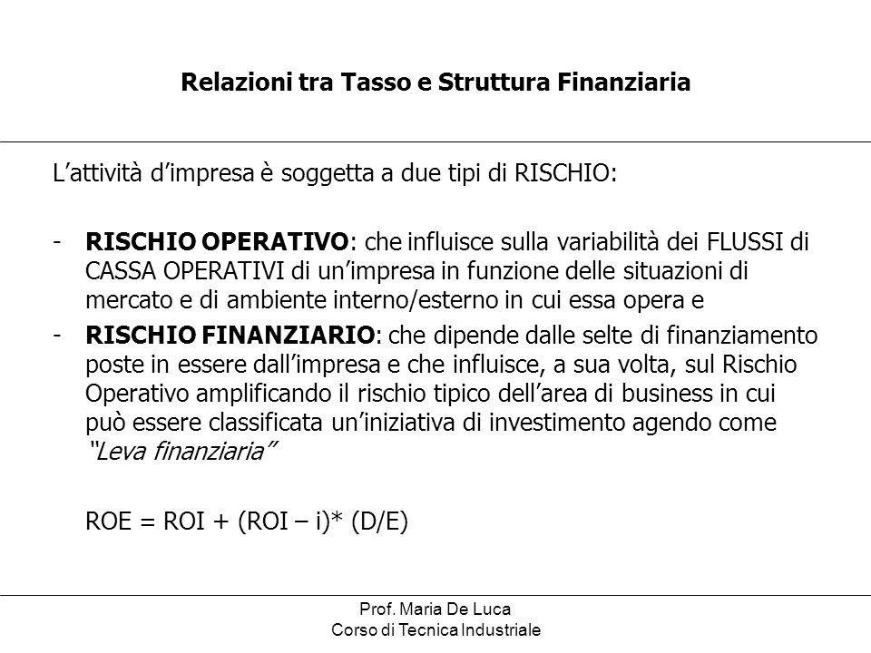 Relazioni tra Tasso e Struttura Finanziaria
