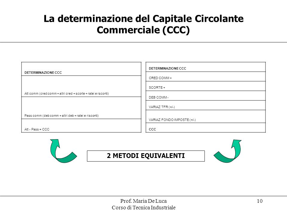 La determinazione del Capitale Circolante Commerciale (CCC)