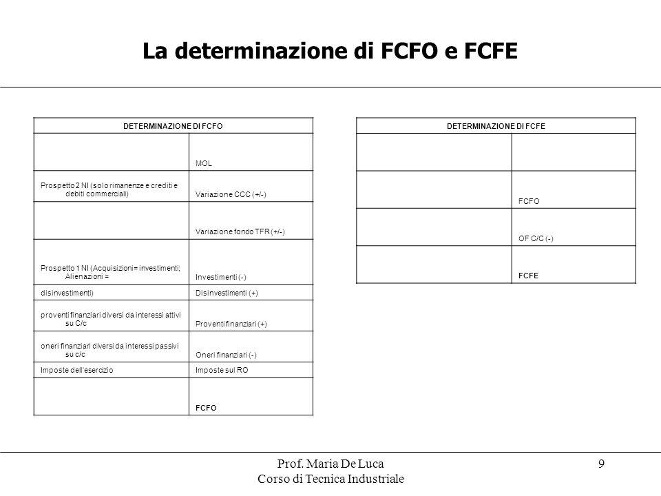 La determinazione di FCFO e FCFE