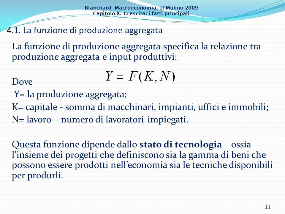 4.1. La funzione di produzione aggregata