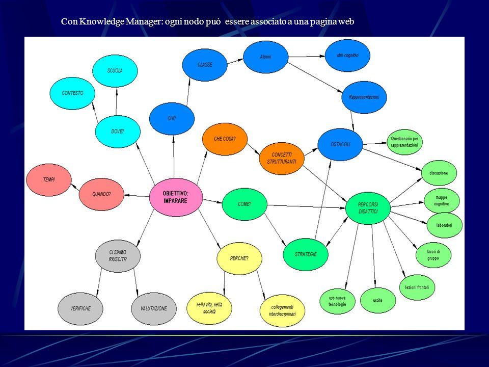 Con Knowledge Manager: ogni nodo può essere associato a una pagina web