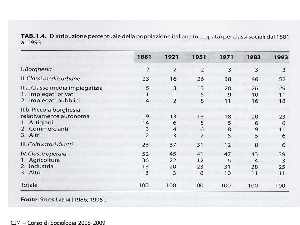 CIM – Corso di Sociologia 2008-2009