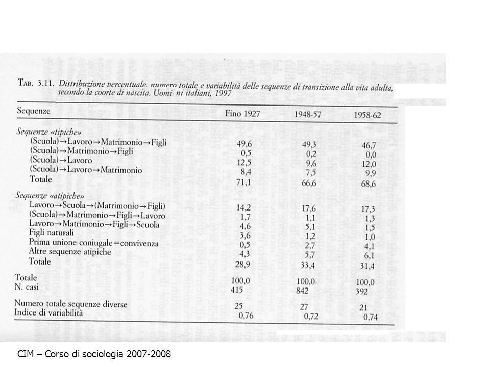 CIM – Corso di sociologia 2007-2008