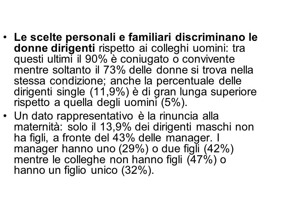 Le scelte personali e familiari discriminano le donne dirigenti rispetto ai colleghi uomini: tra questi ultimi il 90% è coniugato o convivente mentre soltanto il 73% delle donne si trova nella stessa condizione; anche la percentuale delle dirigenti single (11,9%) è di gran lunga superiore rispetto a quella degli uomini (5%).