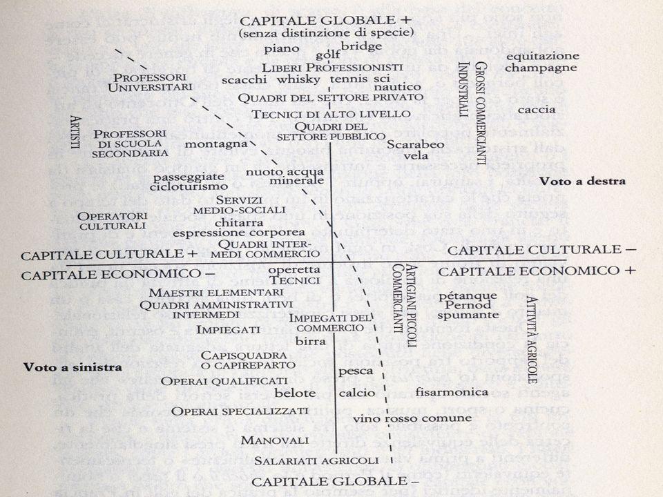 CIM – Corso di Sociologia 2007/208