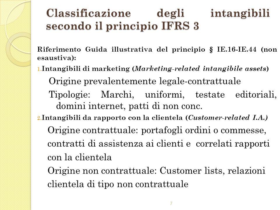 Classificazione degli intangibili secondo il principio IFRS 3