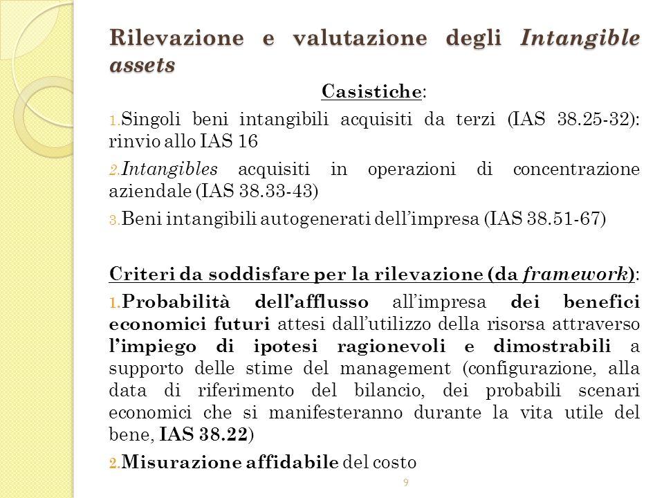 Rilevazione e valutazione degli Intangible assets