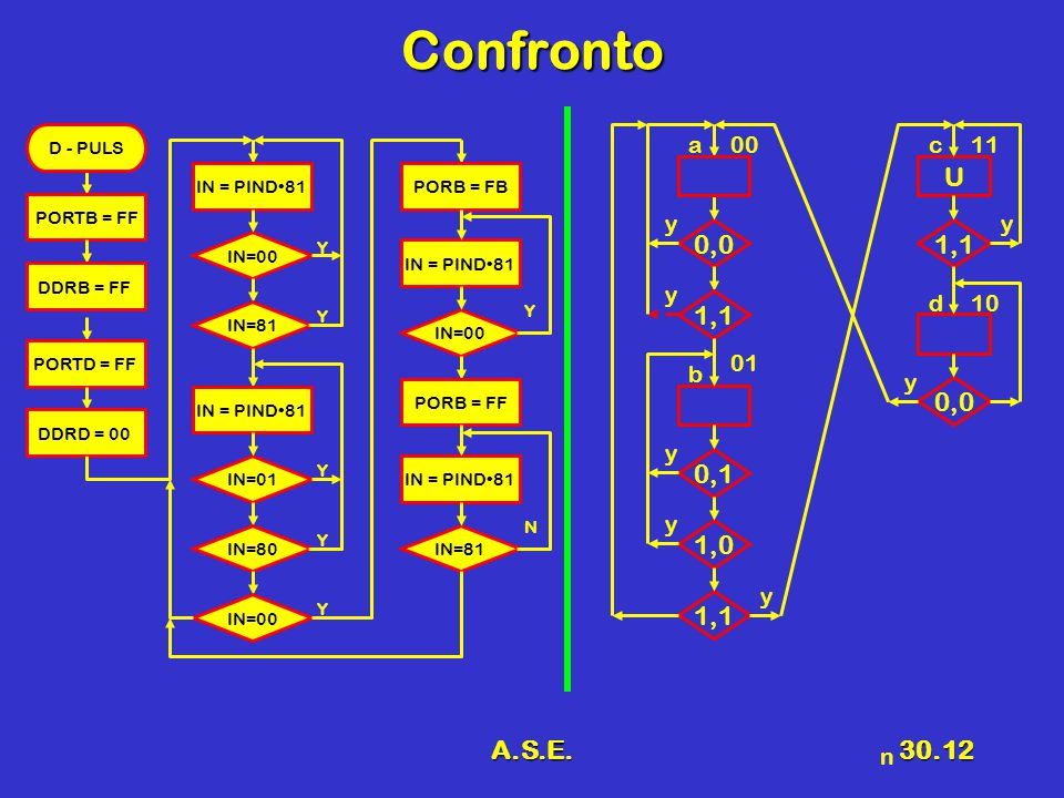 Confronto U 0,0 1,1 0,1 1,0 A.S.E. a 00 y b 01 d 10 c 11 n IN=00 Y