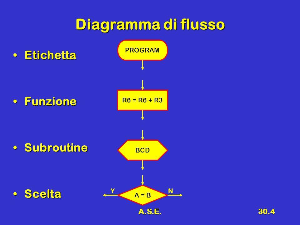Diagramma di flusso Etichetta Funzione Subroutine Scelta A.S.E.