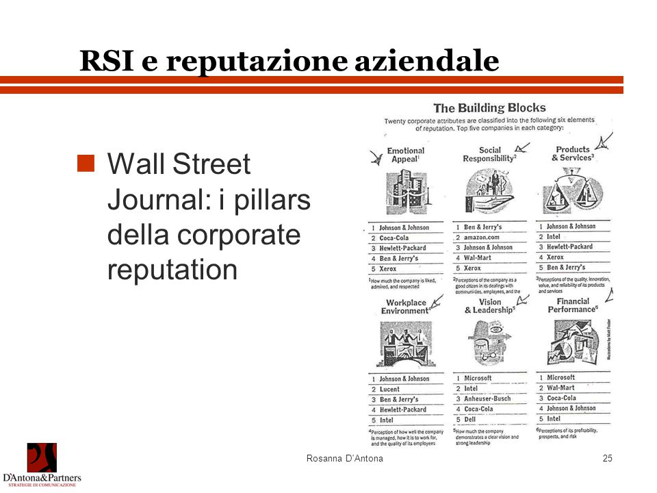 RSI e reputazione aziendale