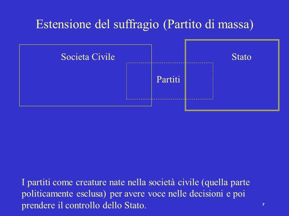 Estensione del suffragio (Partito di massa)