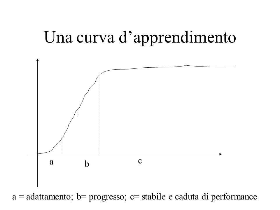 Una curva d'apprendimento