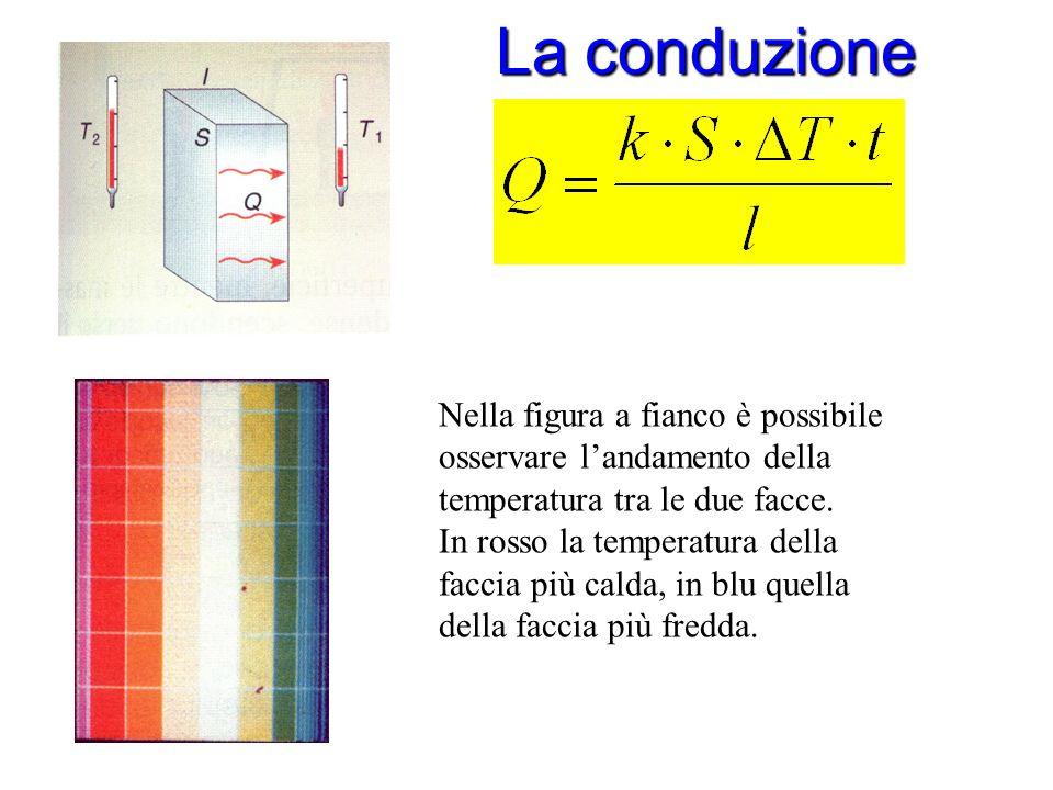 La conduzione Nella figura a fianco è possibile osservare l'andamento della temperatura tra le due facce.