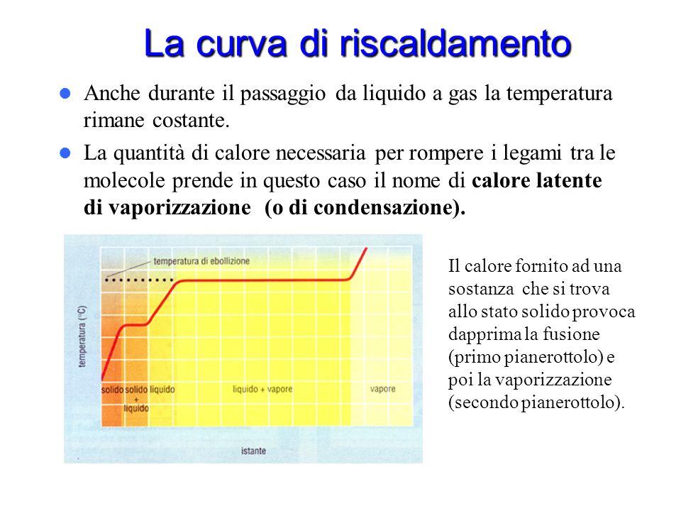 La curva di riscaldamento