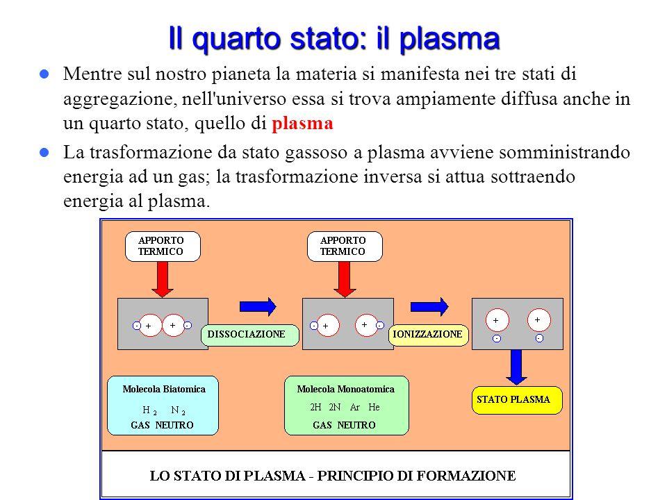 Il quarto stato: il plasma