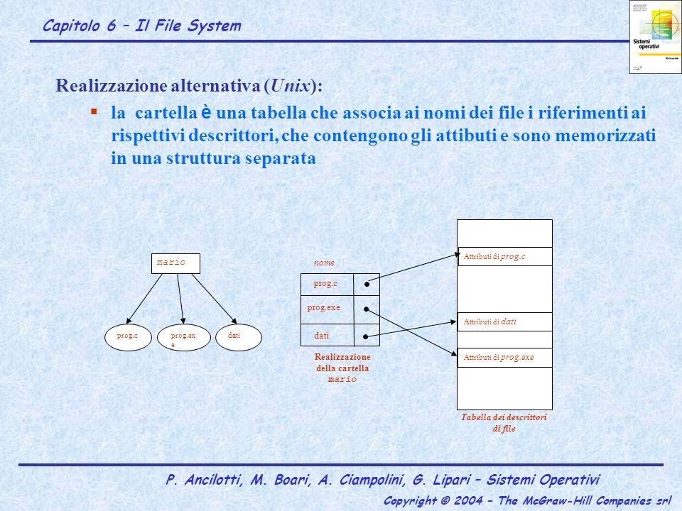Realizzazione della cartella mario Tabella dei descrittori di file