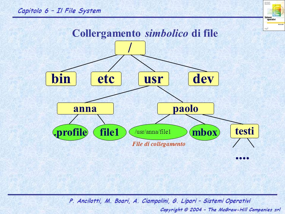Collergamento simbolico di file