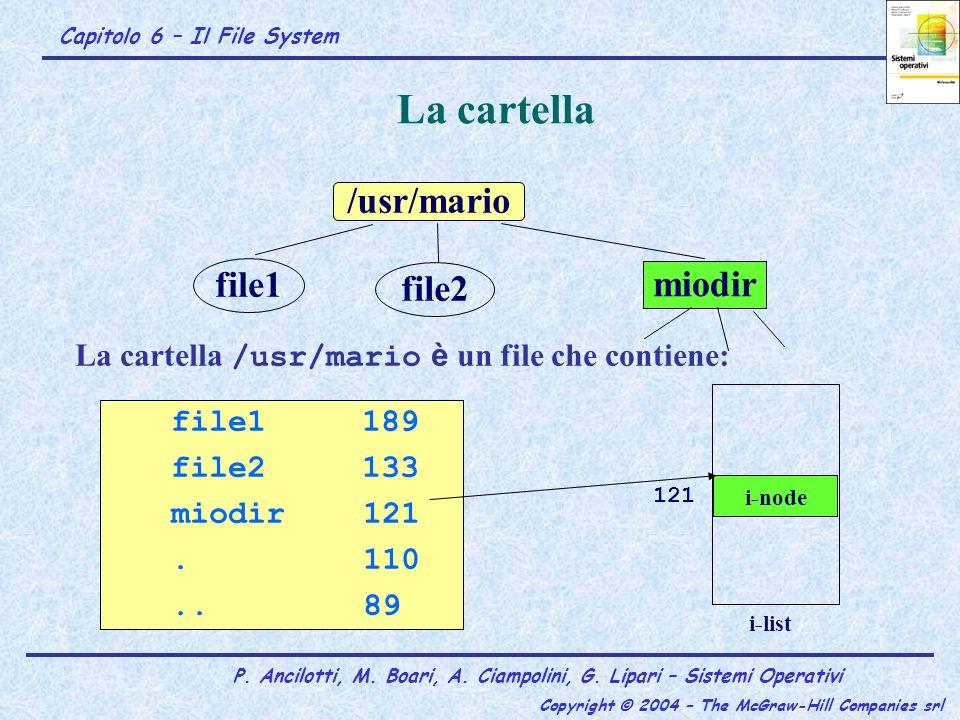 La cartella /usr/mario file1 file2 miodir