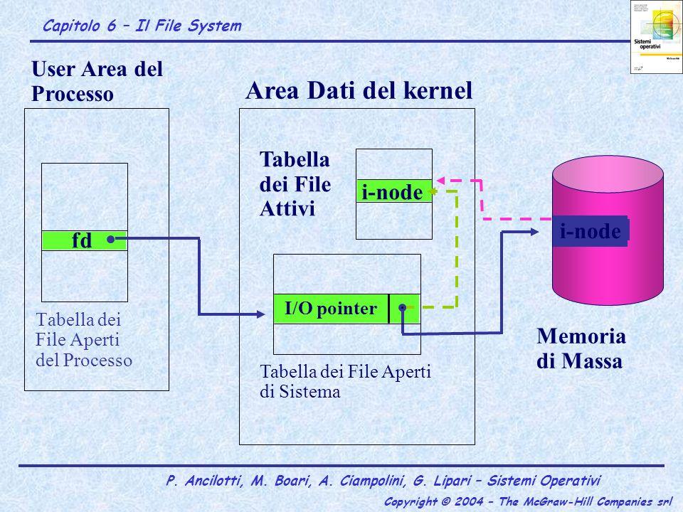 Area Dati del kernel User Area del Processo Tabella dei File Attivi