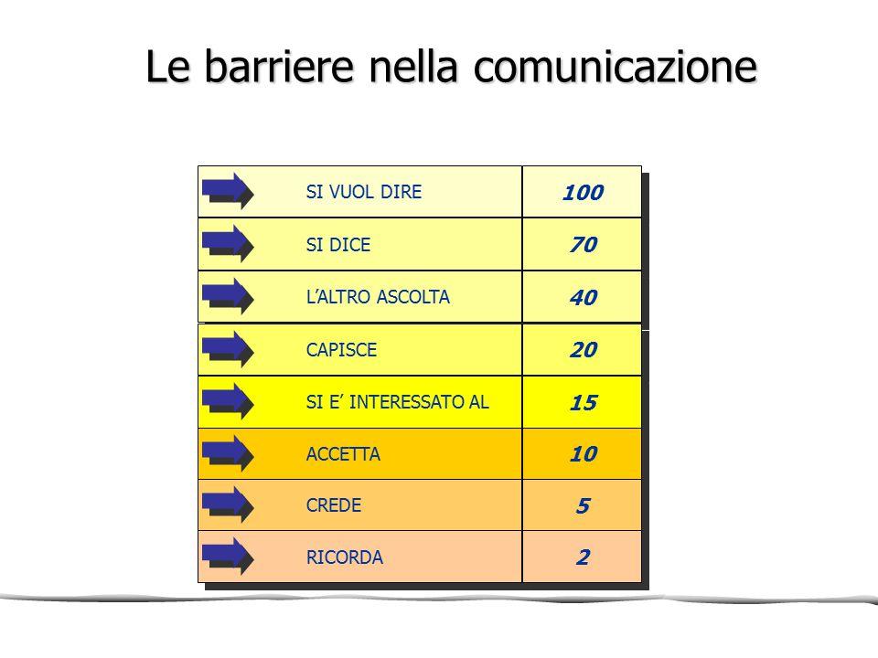 Le barriere nella comunicazione