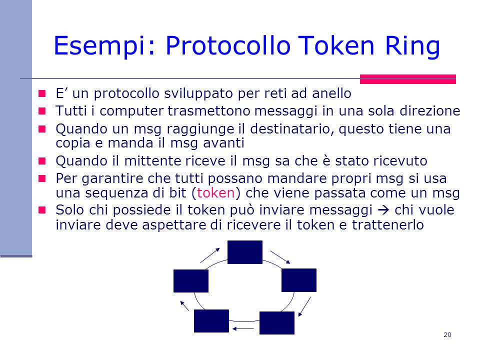 Esempi: Protocollo Token Ring