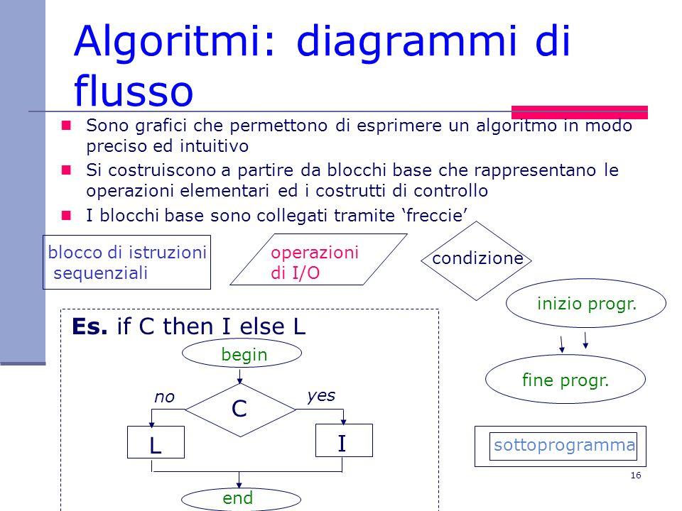 Algoritmi: diagrammi di flusso