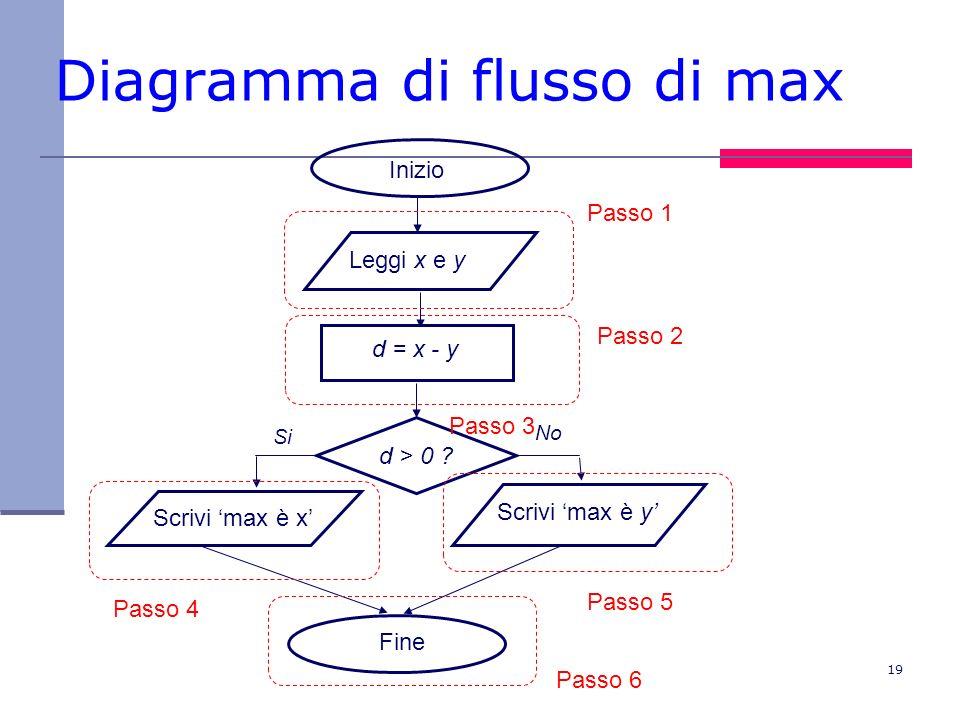 Diagramma di flusso di max