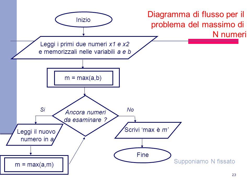 Diagramma di flusso per il problema del massimo di N numeri