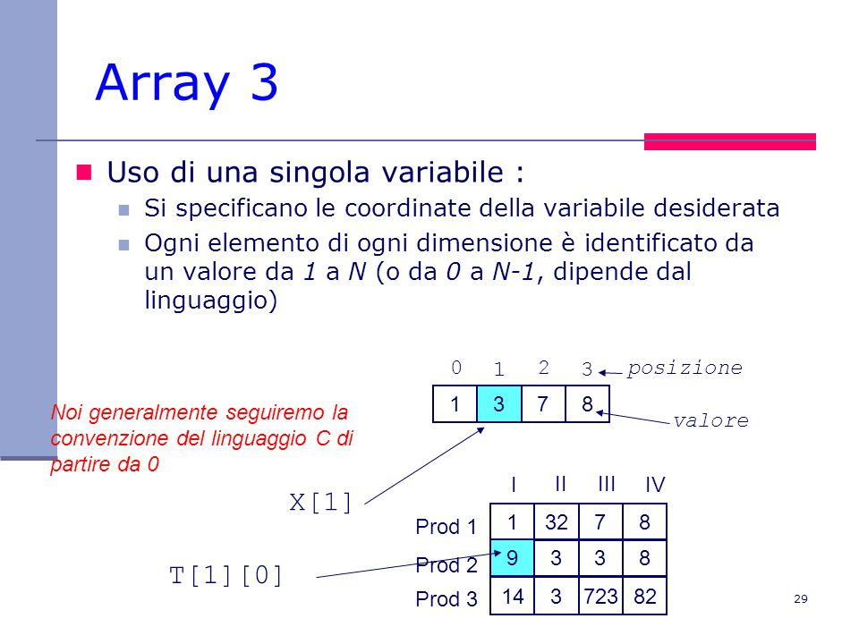 Array 3 Uso di una singola variabile : X[1] T[1][0]