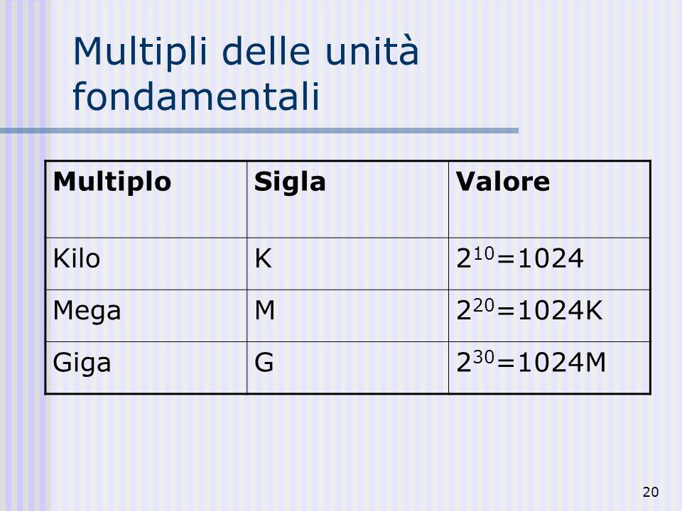 Multipli delle unità fondamentali