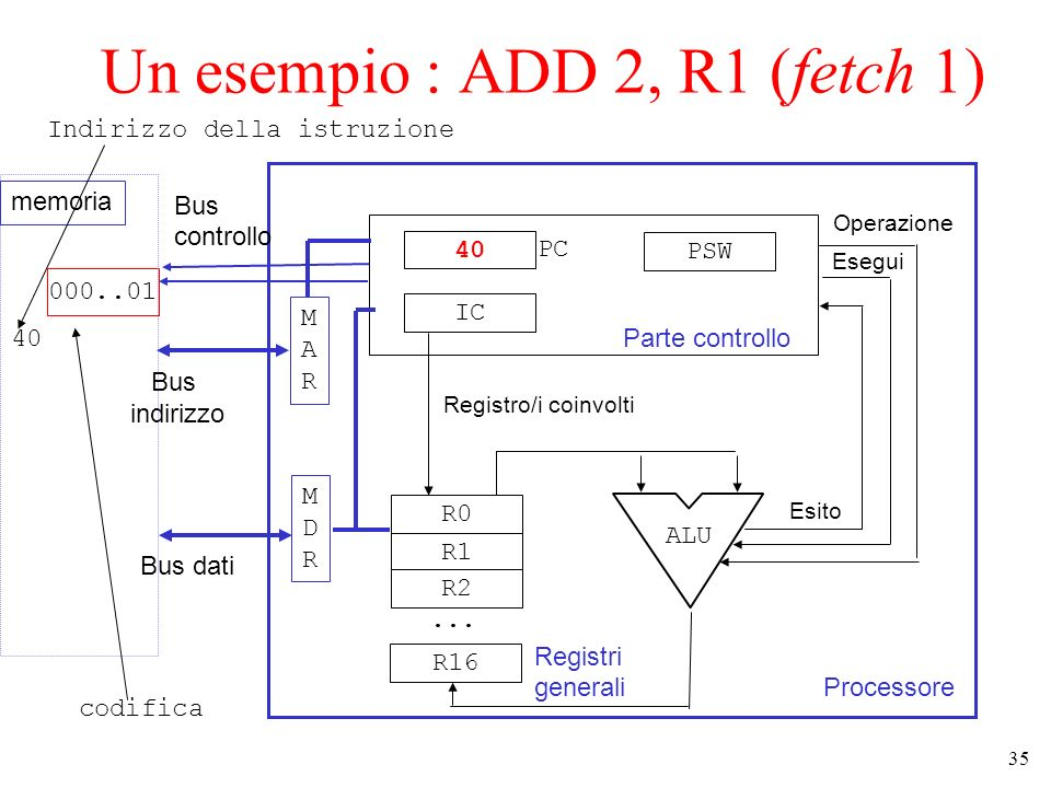 Un esempio : ADD 2, R1 (fetch 1)